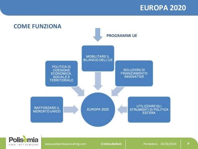EUROPA 2020  COME FUNZIONA  Pontedera www.polisemiaconsulting.com Cristina Belloni 23/10/2014 9
