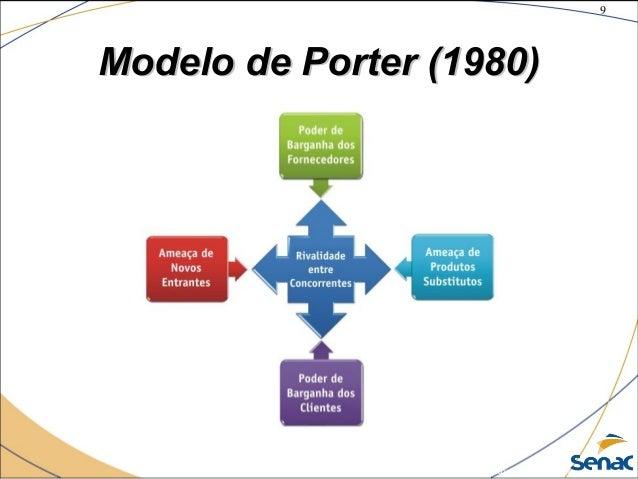 9 ©The McGraw-Hill Companies, Inc., 2004 Modelo de Porter (1980)Modelo de Porter (1980)