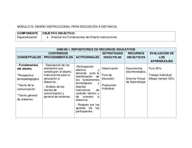 MÓDULO III: DISEÑO INSTRUCCIONAL PARA EDUCACIÓN A DISTANCIA. COMPONENTE Especialización OBJETIVO DIDÁCTICO:  Analizar los...