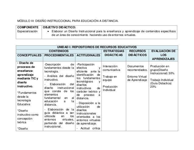 MÓDULO III: DISEÑO INSTRUCCIONAL PARA EDUCACIÓN A DISTANCIA. COMPONENTE Especialización OBJETIVO DIDÁCTICO:  Elaborar un ...
