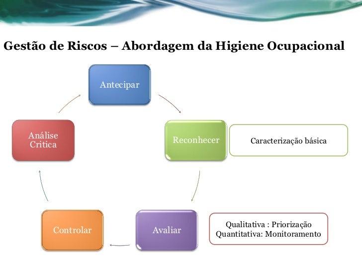 Gestão de Riscos – Abordagem da Higiene Ocupacional                    Antecipar   Análise                                ...