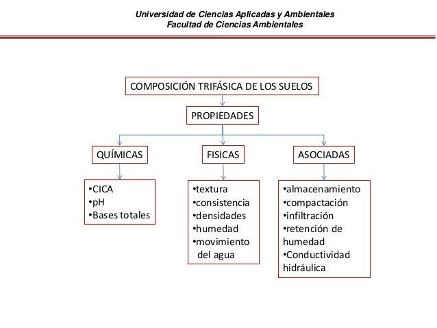 Universidad de Ciencias Aplicadas y Ambientales Facultad de Ciencias Ambientales COMPOSICIÓN TRIFÁSICA DE LOS SUELOS PROPI...