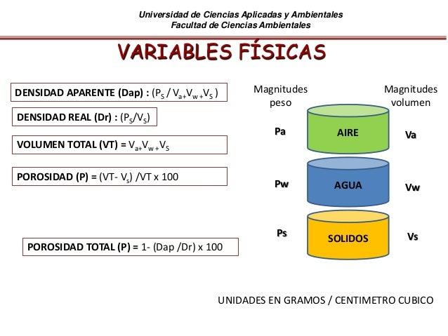 Universidad de Ciencias Aplicadas y Ambientales Facultad de Ciencias Ambientales VARIABLES FÍSICAS DENSIDAD APARENTE (Dap)...