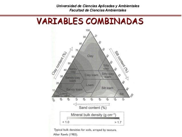 Universidad de Ciencias Aplicadas y Ambientales Facultad de Ciencias Ambientales VARIABLES COMBINADAS