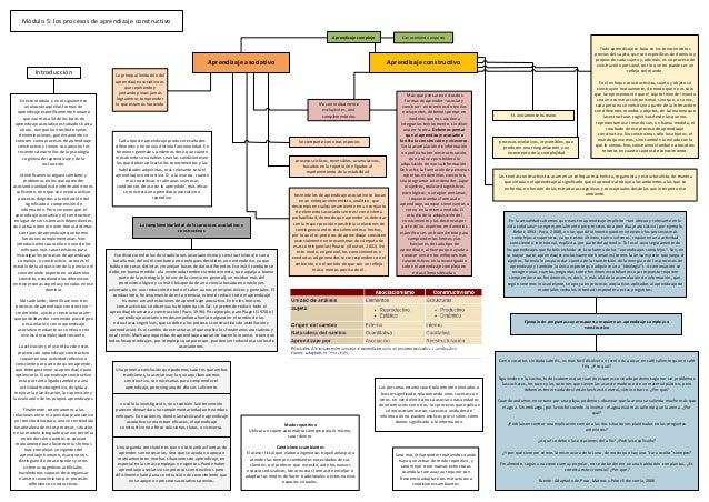 Módulo 5: los procesos de aprendizaje constructivo Introducción En este módulo y en el siguiente se analizarán aquellas fo...