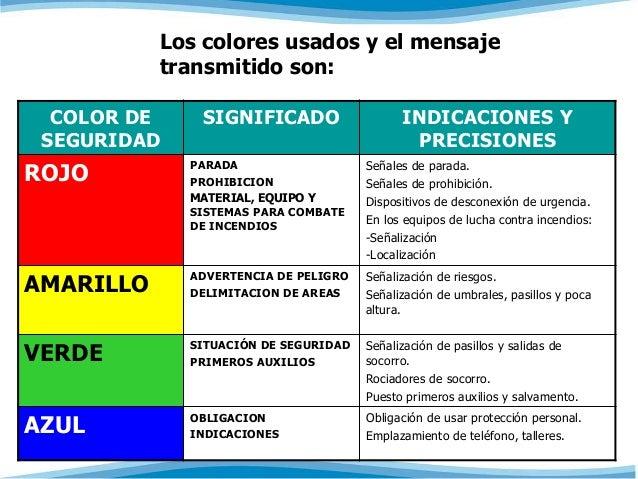 Los colores usados y el mensaje  transmitido son:  COLOR DE  SEGURIDAD  SIGNIFICADO INDICACIONES Y  PRECISIONES  ROJO PARA...