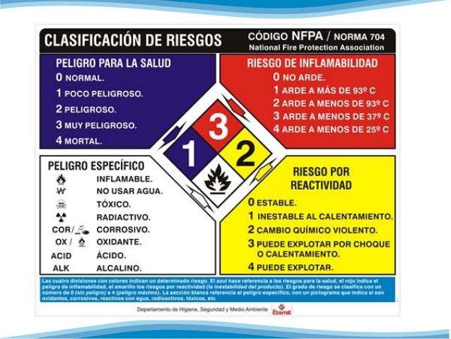 ROTULO DE PRODUCTOS QUÍMICOS  • DEFINICIÓN:  Esta señalización es necesaria para el manejo,  almacenamiento y transporte s...