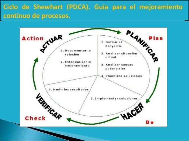 Ciclo de Shewhart (PDCA). Guía para el mejoramiento continuo de procesos.