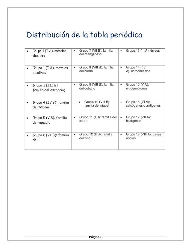 Modulotablaperiodica 6 pgina 6 distribucin de la tabla peridica grupo urtaz Images