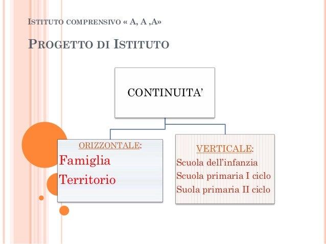 ISTITUTO COMPRENSIVO « A, A ,A»PROGETTO DI ISTITUTOCONTINUITA'ORIZZONTALE:FamigliaTerritorioVERTICALE:Scuola dell'infanzia...