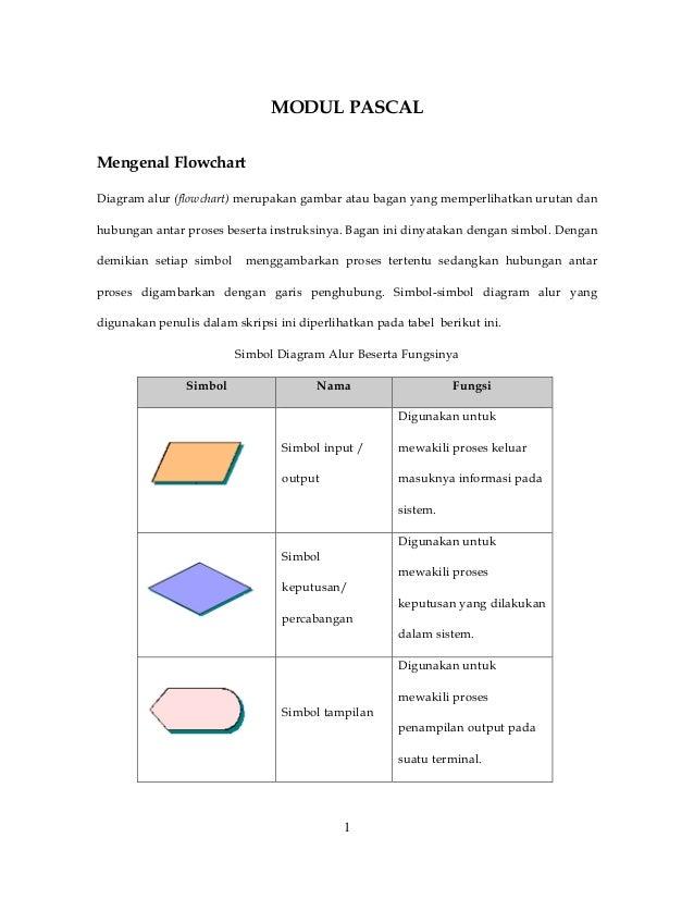 1MODUL PASCALMengenal FlowchartDiagram alur (flowchart) merupakan gambar atau bagan yang memperlihatkan urutan danhubungan...