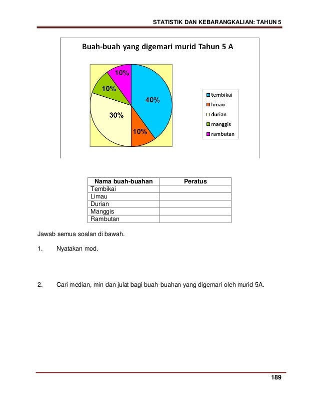 Modul Soalan Matematik Tahun 1 Malacca 2
