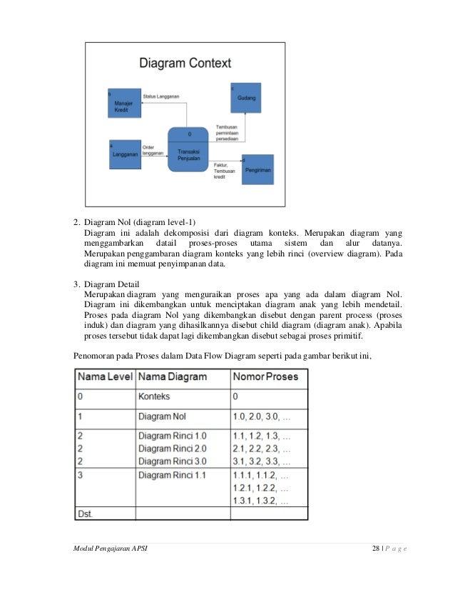Modul pengajaran analisa perancangan sistem informasi 28 ccuart Images