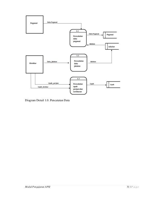 Modul pengajaran analisa perancangan sistem informasi konteks sistem berjalan diagram nol sistem berjalan 31 ccuart Gallery