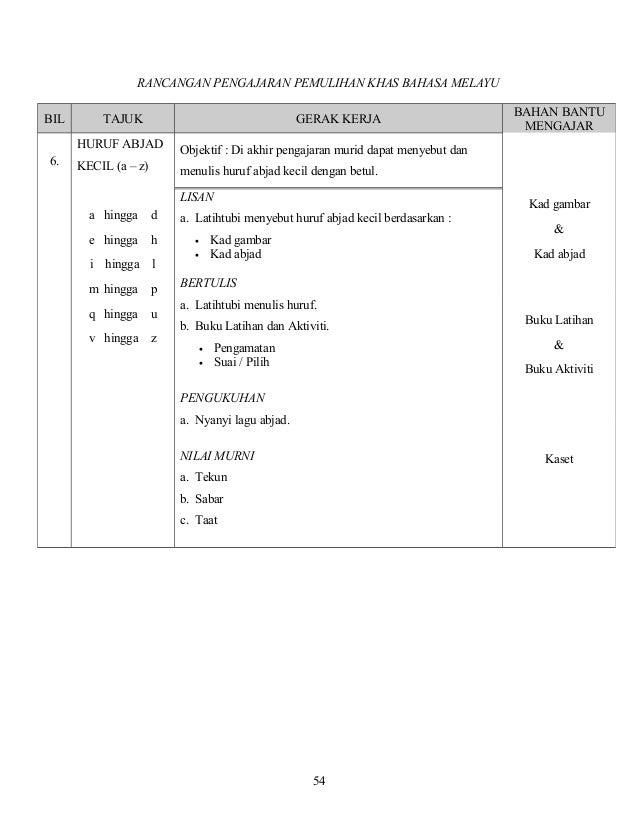 RANCANGAN PENGAJARAN PEMULIHAN KHAS BAHASA MELAYU 54 BIL TAJUK GERAK KERJA BAHAN BANTU MENGAJAR 6. HURUF ABJAD KECIL (a – ...