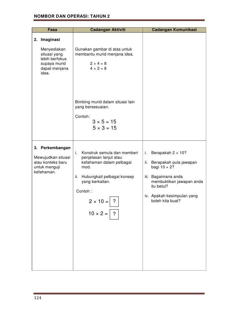 Modul pn p matematik   nombor dan operasi thn 2a