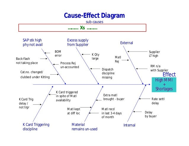 the effect of lean six sigma Lean six sigma cause and effect matrix online training (complete with certification) $ 499 lean six sigma fmea online training (complete with certification) rated 500 out of 5.