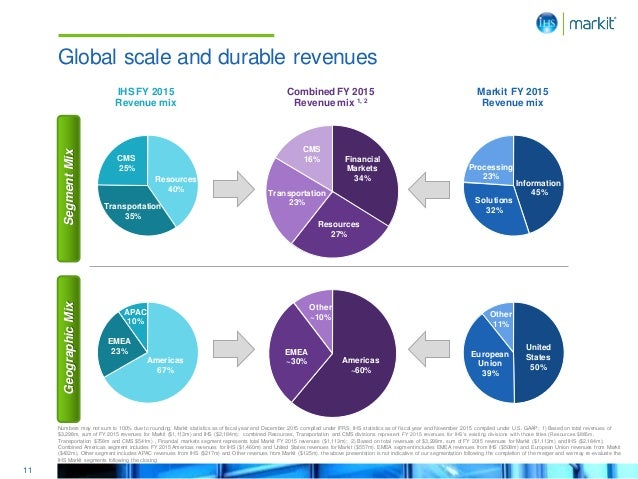 11 European Union 39% United States 50% Other 11% Global scale and durable revenues Markit FY 2015 Revenue mix IHS FY 2015...