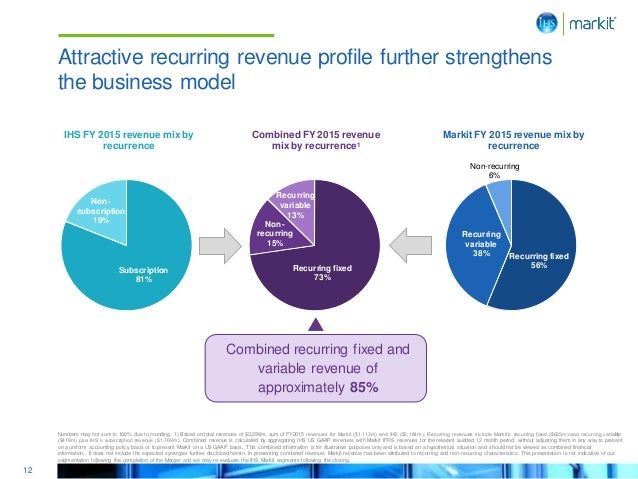12 IHS FY 2015 revenue mix by recurrence Non- subscription 19% Subscription 81% Markit FY 2015 revenue mix by recurrence R...