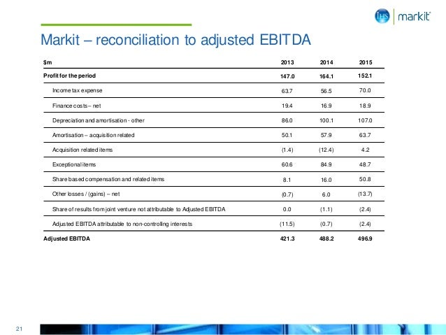 21 Markit – reconciliation to adjusted EBITDA $m 2013 2014 2015 Profit for the period 147.0 164.1 152.1 Income tax expense...
