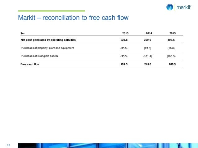 23 Markit – reconciliation to free cash flow $m 2013 2014 2015 Net cash generated by operating activities 339.8 369.9 405....
