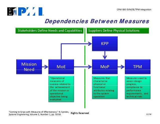 CPM‐500EVM/SE/TPMIntegration  Dependencies Between Measures StakeholdersDefineNeedsandCapabilities  SuppliersDefine...
