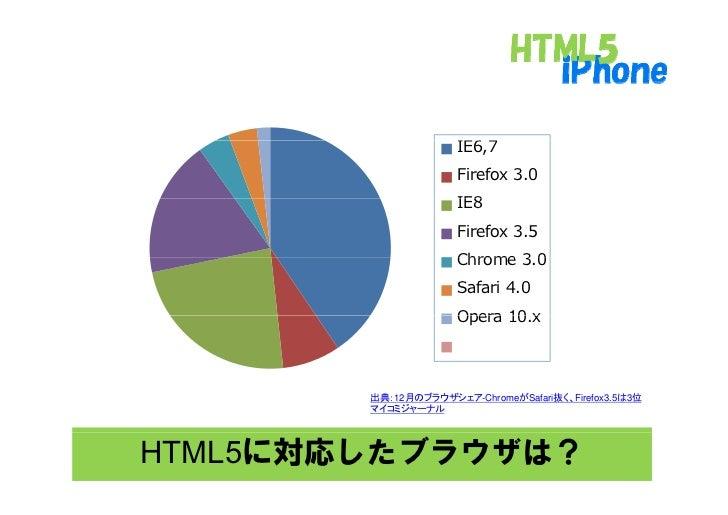 シェア                           IE6,7                          IE6 7                          Firefox 3.0                   ...