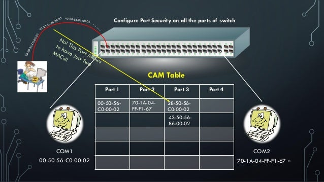 1100-50-56-C0-00-02 COM1 70-1A-04-FF-F1-67 COM2 Port 1 Port 2 Port 3 Port 4 CAM Table 00-50-56- C0-00-02 70-1A-04- FF-F1-6...
