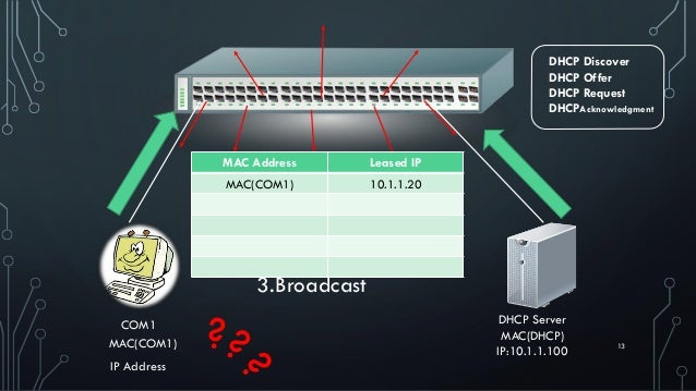 13MAC(COM1) COM1 IP Address Kinds of Communication in Computer Networks 1.Unicast 2.Multicast 3.Broadcast Source IP: 0.0.0...
