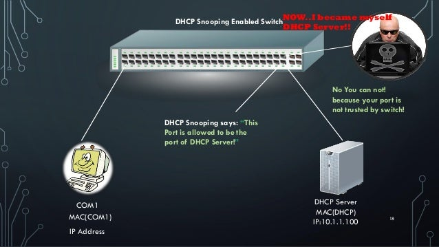 """18MAC(COM1) COM1 IP Address DHCP Server MAC(DHCP) IP:10.1.1.100 DHCP Snooping Enabled Switch DHCP Snooping says: """"This Por..."""