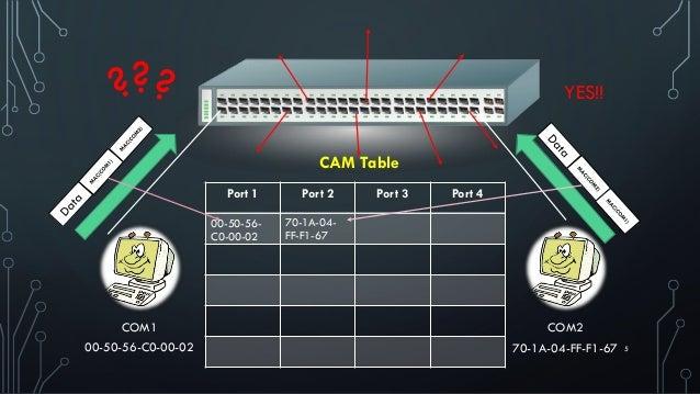 500-50-56-C0-00-02 COM1 70-1A-04-FF-F1-67 COM2 Port 1 Port 2 Port 3 Port 4 CAM Table 00-50-56- C0-00-02 ? YES!! 70-1A-04- ...