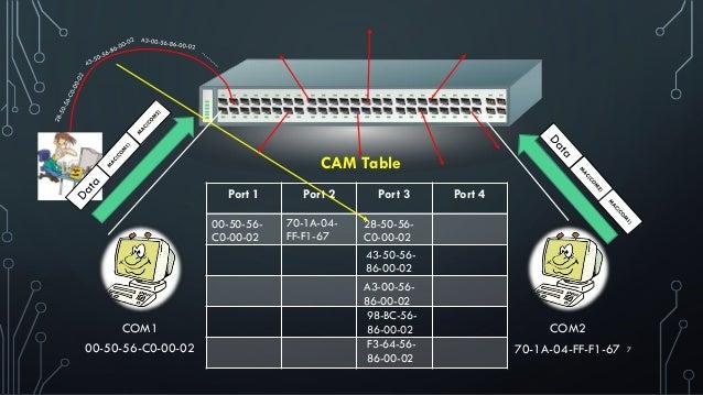 700-50-56-C0-00-02 COM1 70-1A-04-FF-F1-67 COM2 Port 1 Port 2 Port 3 Port 4 CAM Table 00-50-56- C0-00-02 70-1A-04- FF-F1-67...