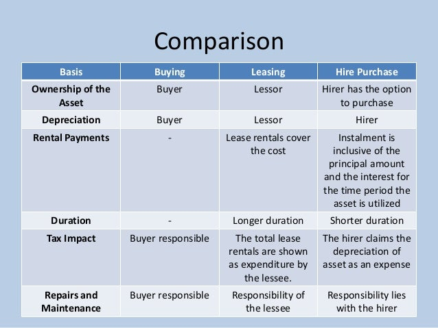 a comparison of leasing and buying essay Pros and cons of leasing vs buying a car leasing is growing in popularity, and represents a viable alternative to buying it costs less, because you're basically paying for the estimated depreciation of the car over the lease period, rather than paying for the whole value of the car.
