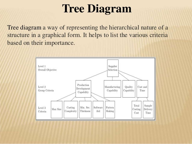 Spcsqc qc tools tree diagram ccuart Gallery