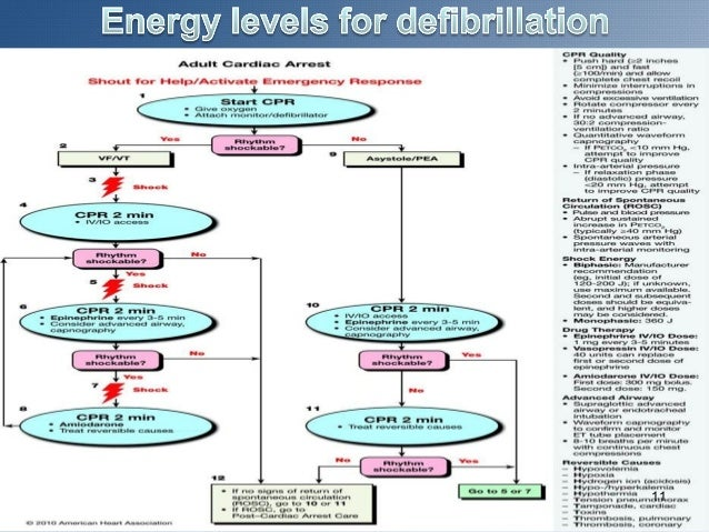 Defibrillation and cardioversion.
