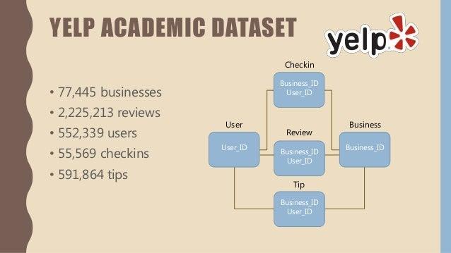 Analyzing the Big Data of Yelp Academic Dataset