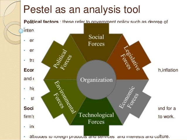 The Strategy Tools Used In Industry Analysis