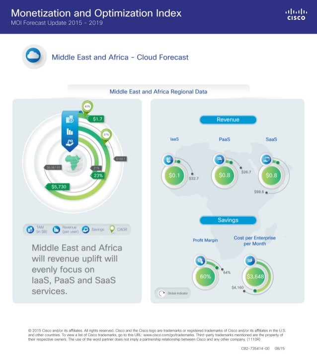 Cisco Monetization and Optimization Index (MOI) Middle East and Africa - Cloud Forecast