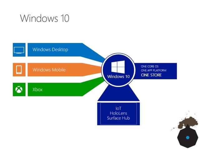 • UI in grado di adattarsi a diversi device, smartphone, tablet, desktop, xbox One, Surface hub, Hololens e non solo • Win...