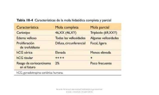 Ricardo Ferreira.Enfermedad Trofoblástica gestacional. revista intramed. 16 abril 2015.