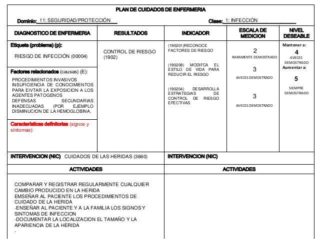 Mola hidatiforme, cuidados de enfermeria y DIAGNOSTICOS NANDA