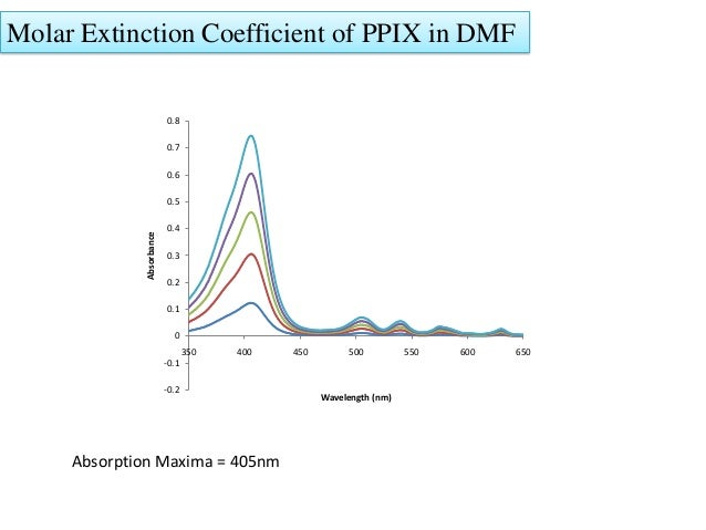 relationship between extinction coefficient and absorption