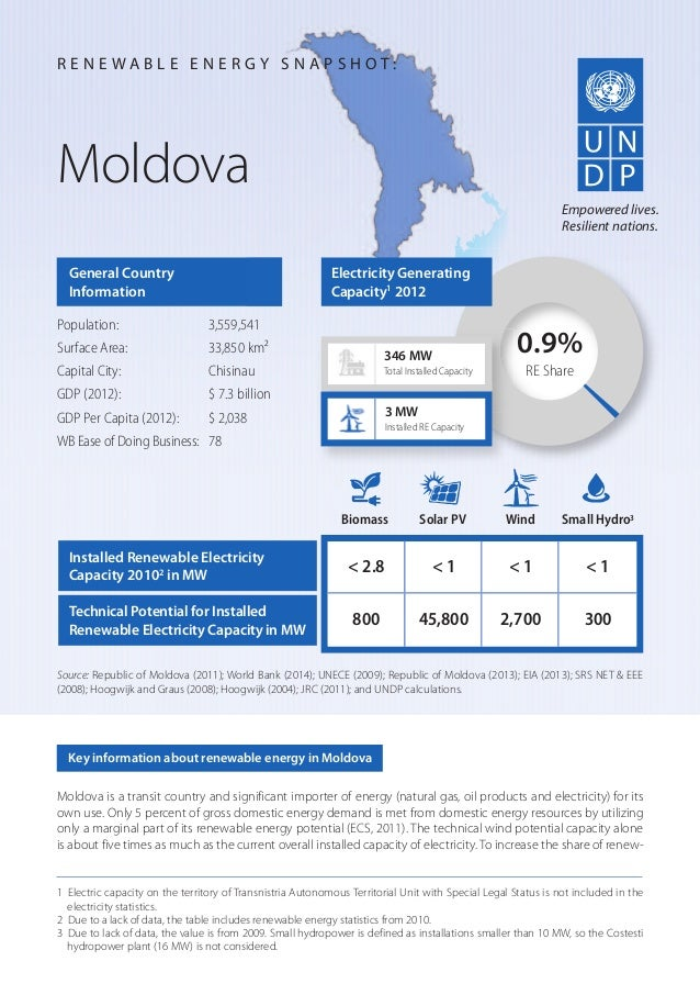 Moldova is a transit country and significant importer of energy (natural gas, oil products and electricity) for its own us...