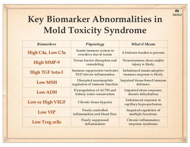 Mold Toxicity - A Chronic Inflammatory Response Syndrome