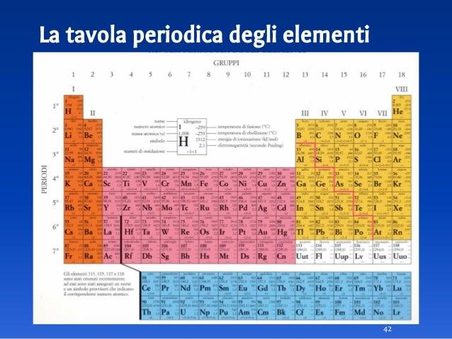 Molecole 2 composti ed elementi - Numero elementi tavola periodica ...