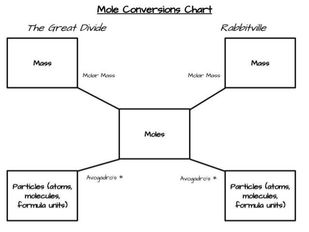 Molar Conversion Chart Ibovnathandedecker