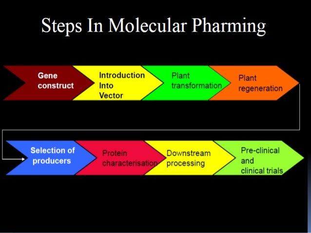 Molecular farming.