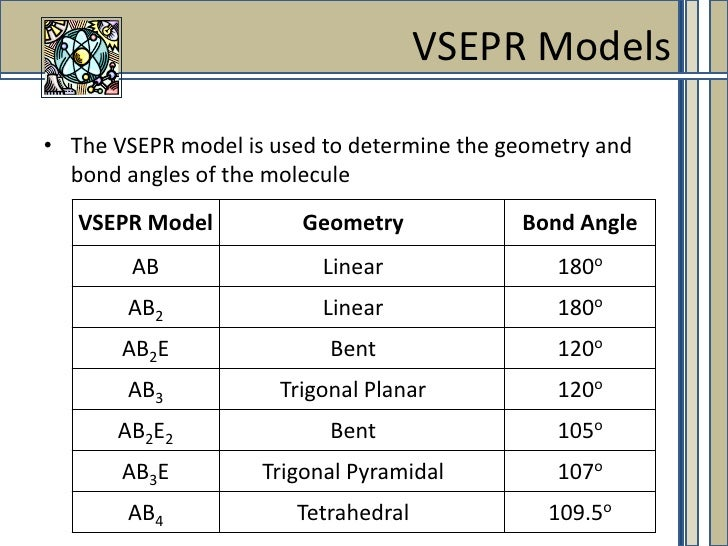 Molecular Geometry Shapes And Angles Image Gallery  Hcpr