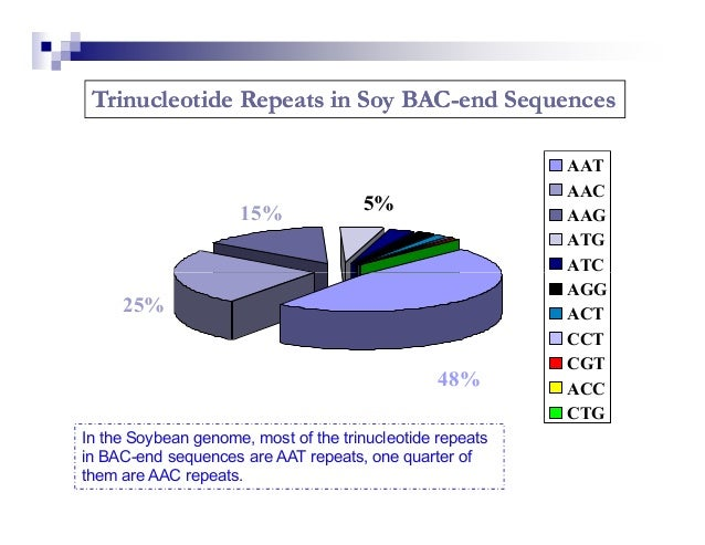 simple sequence repeats ssr in plant breeding Although the importance of microsatellites markers or simple sequence repeats ( ssr) in crop genotyping, genetics, and breeding applications is well.