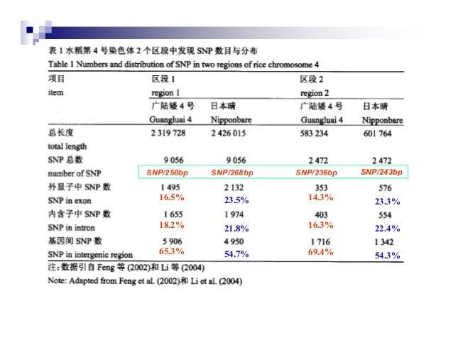 SNP/250bp   SNP/268bp   SNP/236bp   SNP/243bp  16.5%       23.5%       14.3%        23.3%  18.2%       21.8%       16.3%  ...